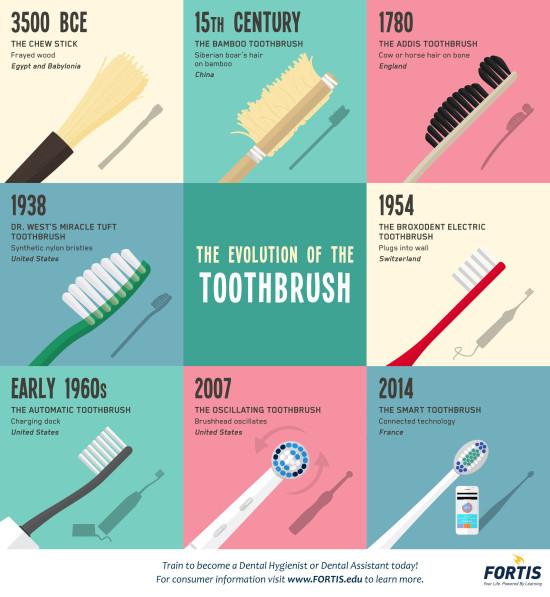 vývoj zubního kartáčku infografika