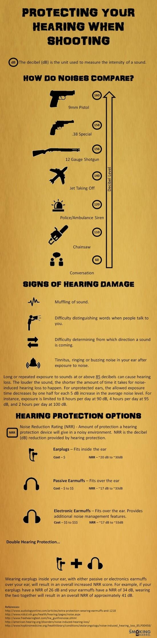 hluchota ze střelby infografika