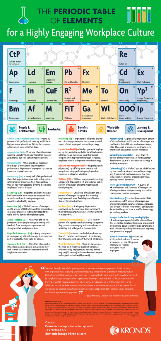 The-Periodic-Table-of-Elements-for-a-Highly-Engaging-Workplace-Culture-Infographic