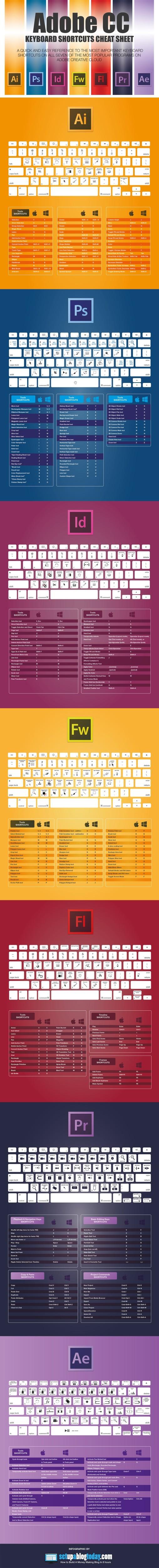 Tahák na Adobe: 7 TOP produktů – Infografika