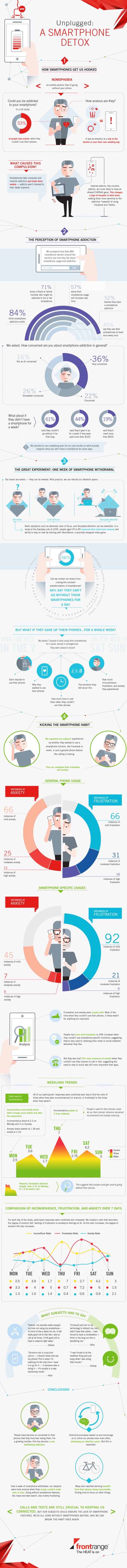 Odpojte se: Smartphone detox! – Infografika